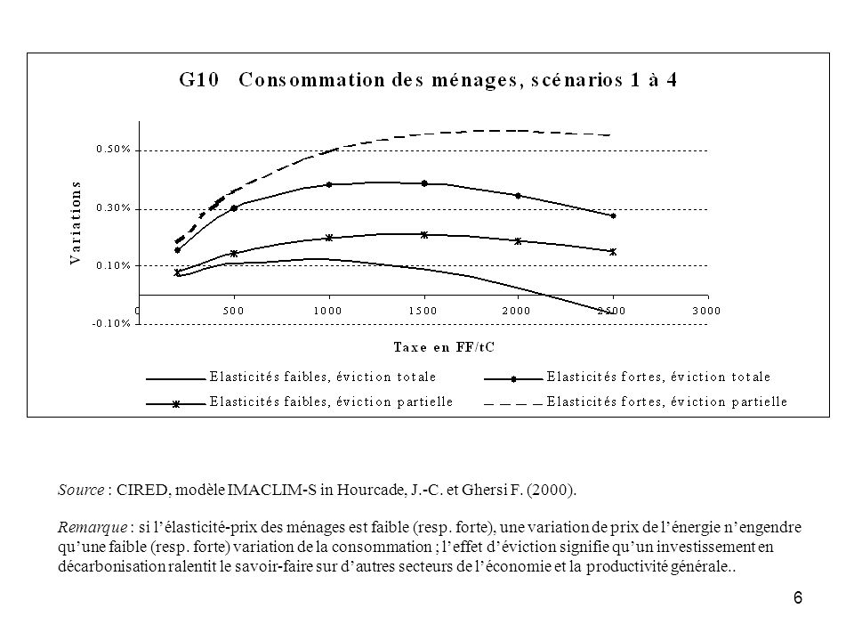 Source : CIRED, modèle IMACLIM-S in Hourcade, J. -C. et Ghersi F