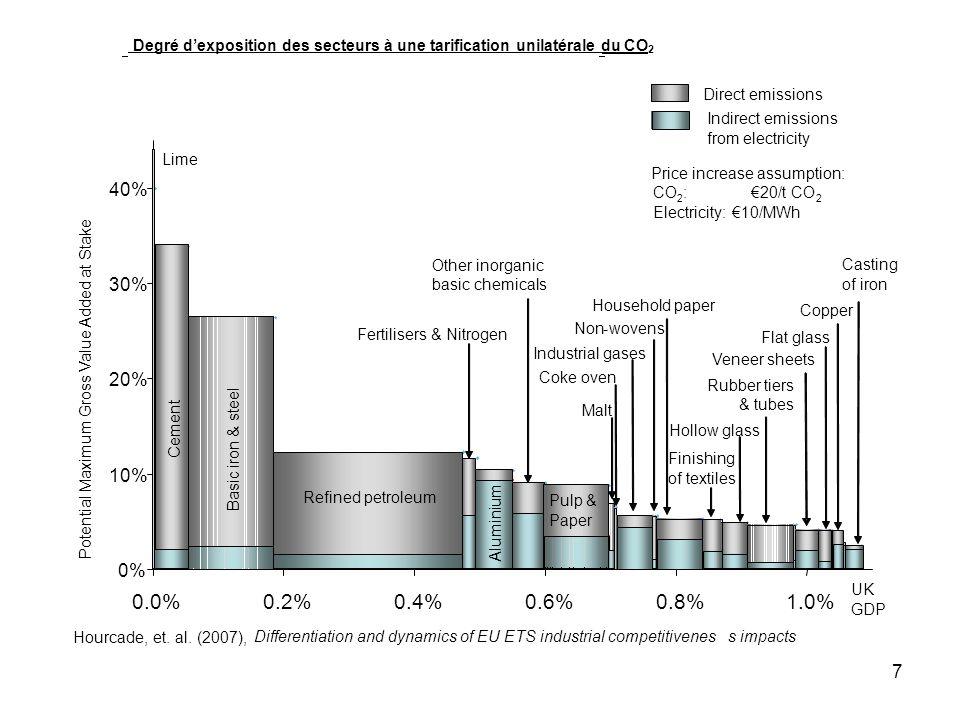 Degré d'exposition des secteurs à une tarification unilatérale du