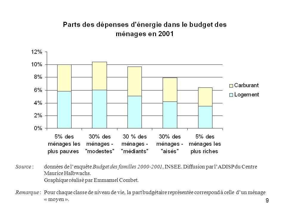 Source :. données de l'enquête Budget des familles 2000-2001, INSEE