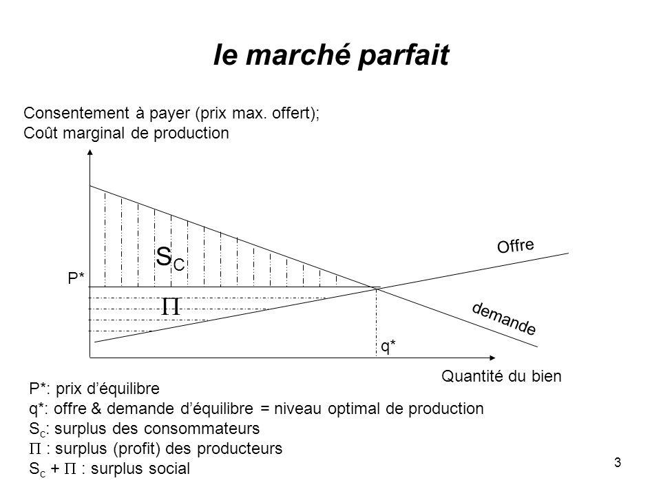 le marché parfait SC  Consentement à payer (prix max. offert);