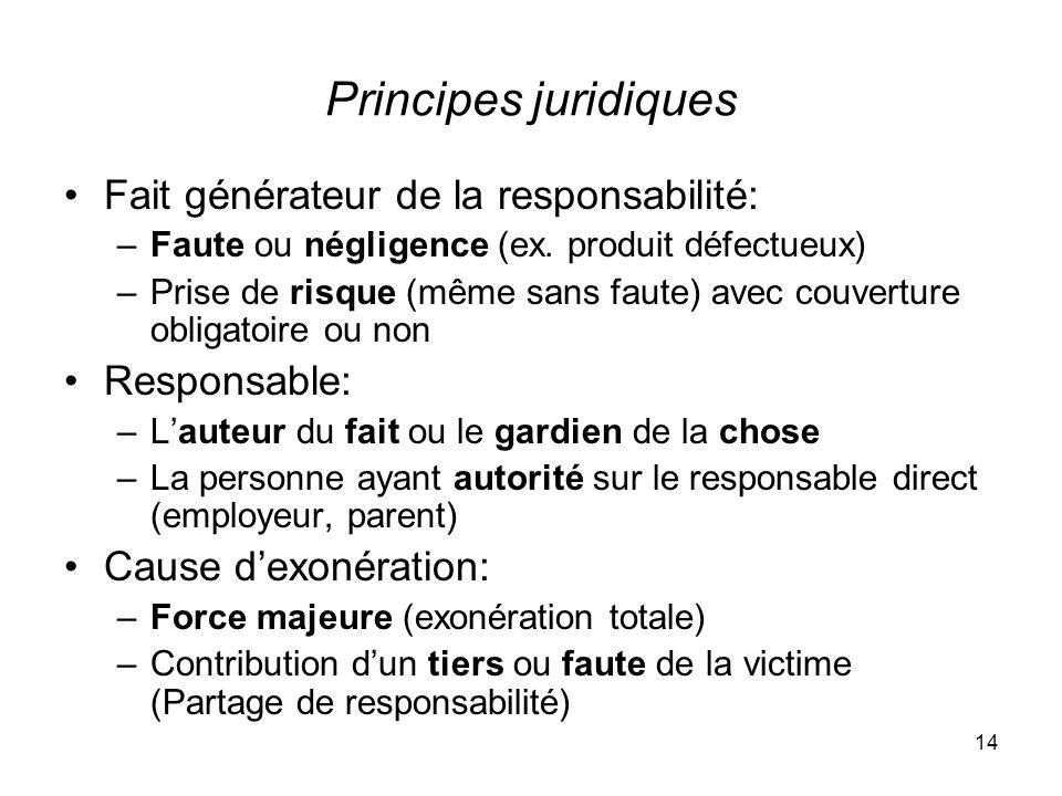 Principes juridiques Fait générateur de la responsabilité: