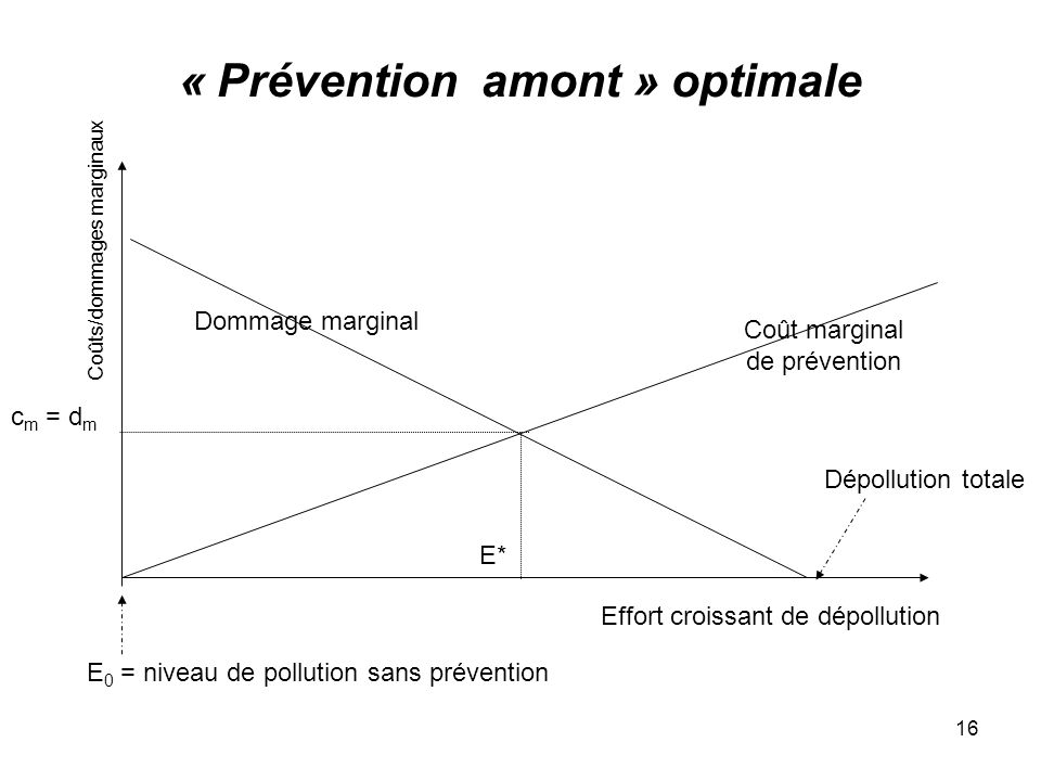 « Prévention amont » optimale