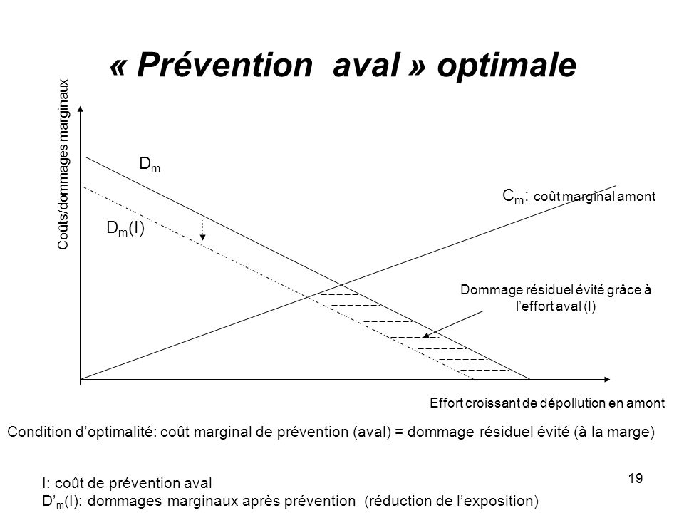 « Prévention aval » optimale