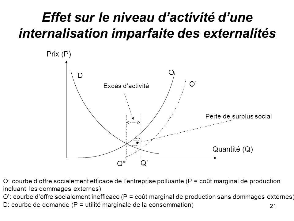Effet sur le niveau d'activité d'une internalisation imparfaite des externalités