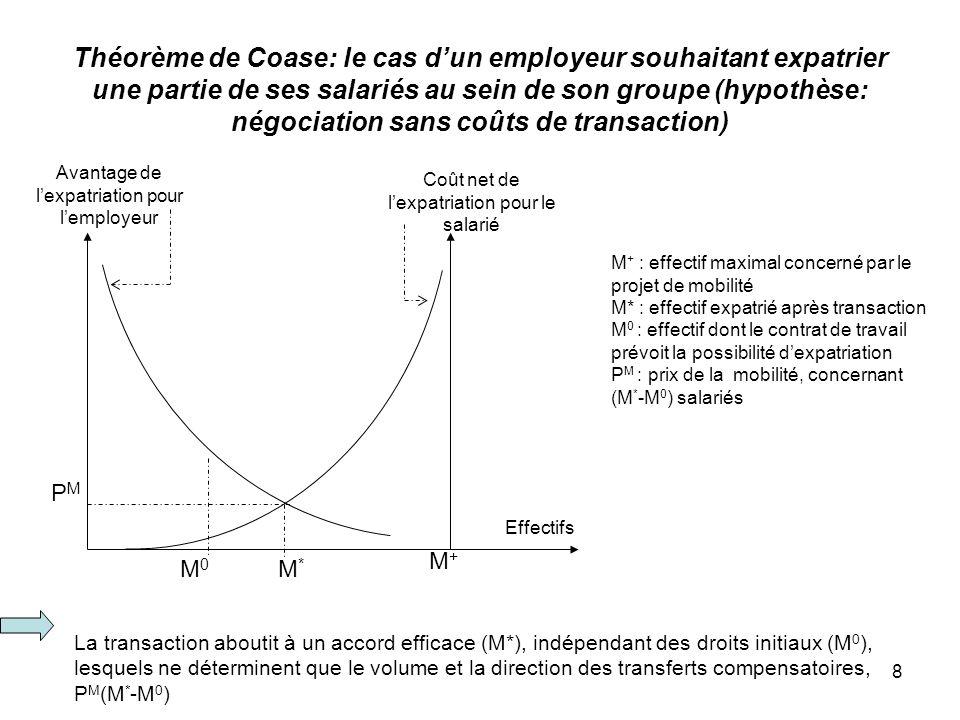 Théorème de Coase: le cas d'un employeur souhaitant expatrier une partie de ses salariés au sein de son groupe (hypothèse: négociation sans coûts de transaction)