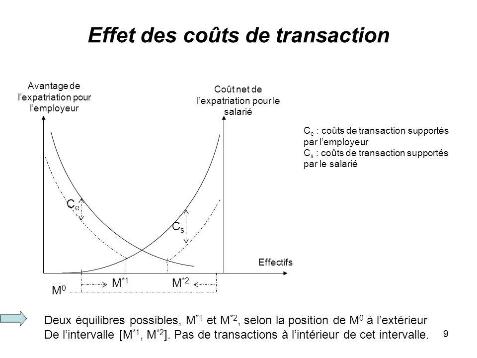 Effet des coûts de transaction