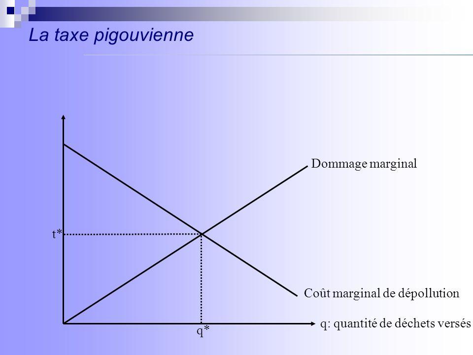 La taxe pigouvienne Dommage marginal t* Coût marginal de dépollution