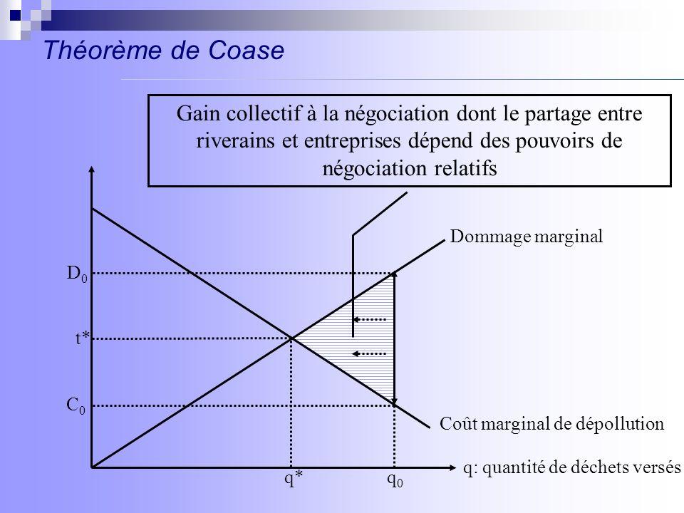 Théorème de Coase Gain collectif à la négociation dont le partage entre riverains et entreprises dépend des pouvoirs de négociation relatifs.