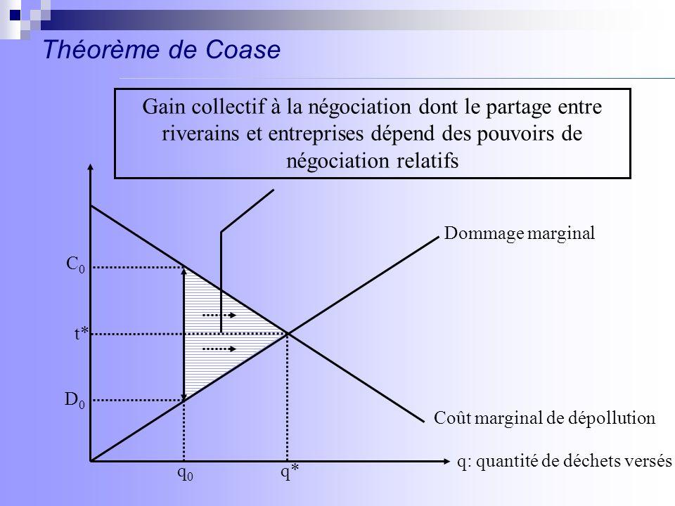 Théorème de CoaseGain collectif à la négociation dont le partage entre riverains et entreprises dépend des pouvoirs de négociation relatifs.