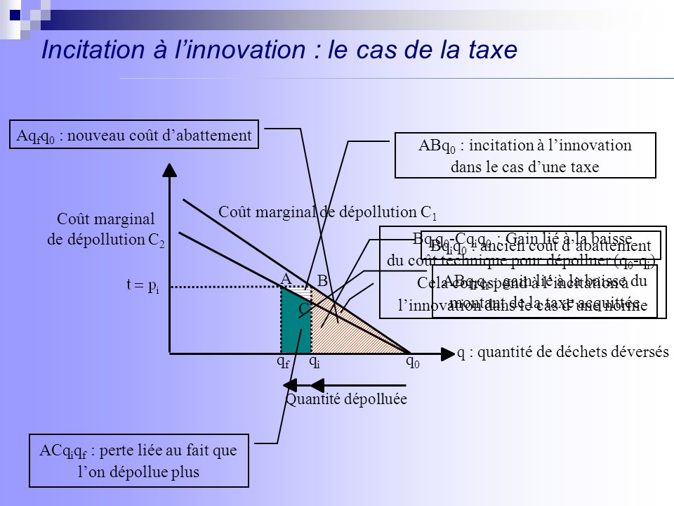 Incitation à l'innovation : le cas de la taxe