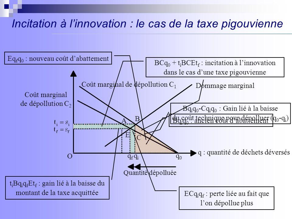 Incitation à l'innovation : le cas de la taxe pigouvienne