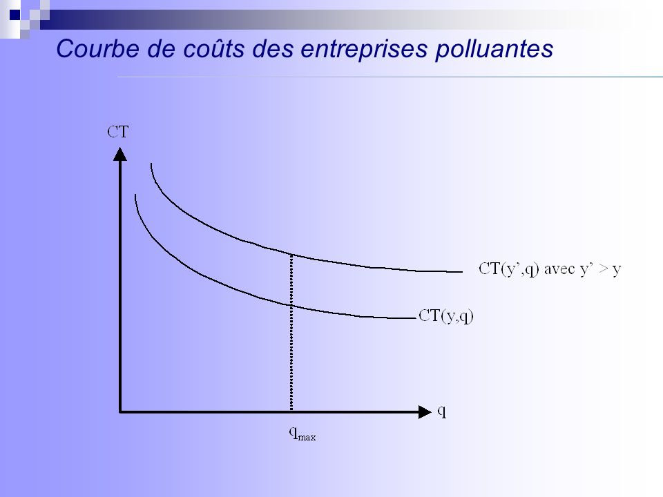 Courbe de coûts des entreprises polluantes
