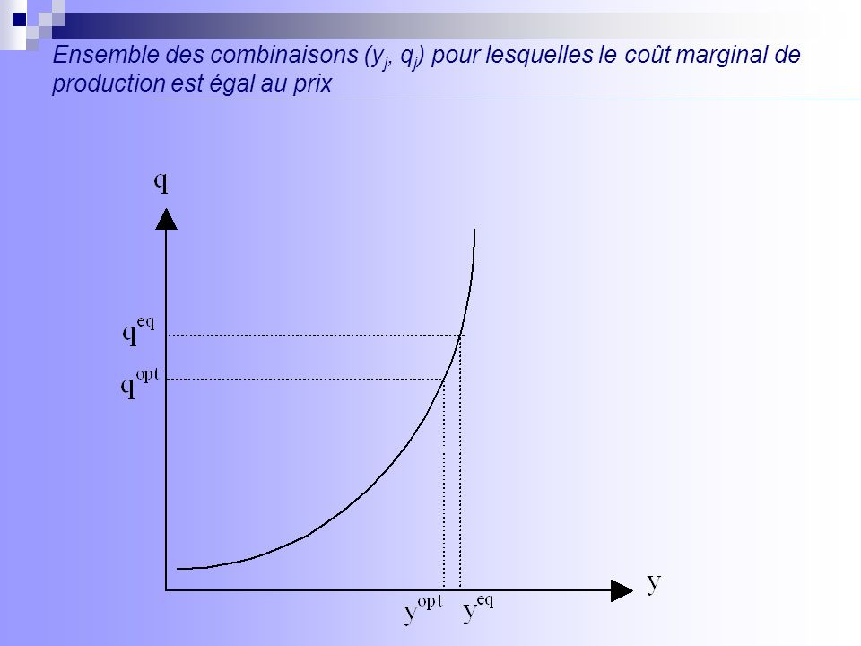 Ensemble des combinaisons (yj, qj) pour lesquelles le coût marginal de production est égal au prix