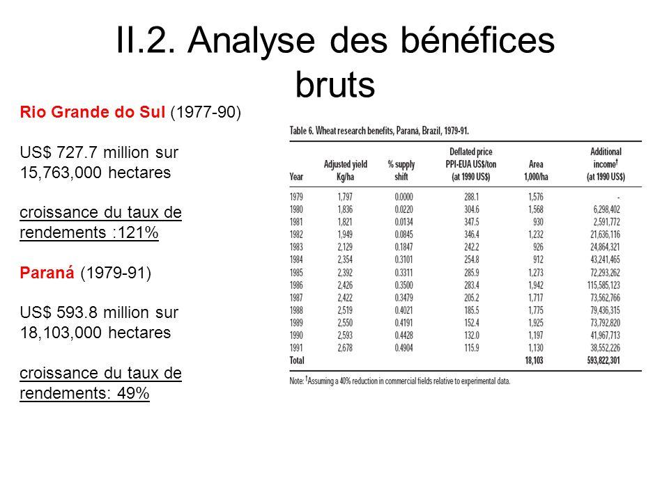 II.2. Analyse des bénéfices bruts