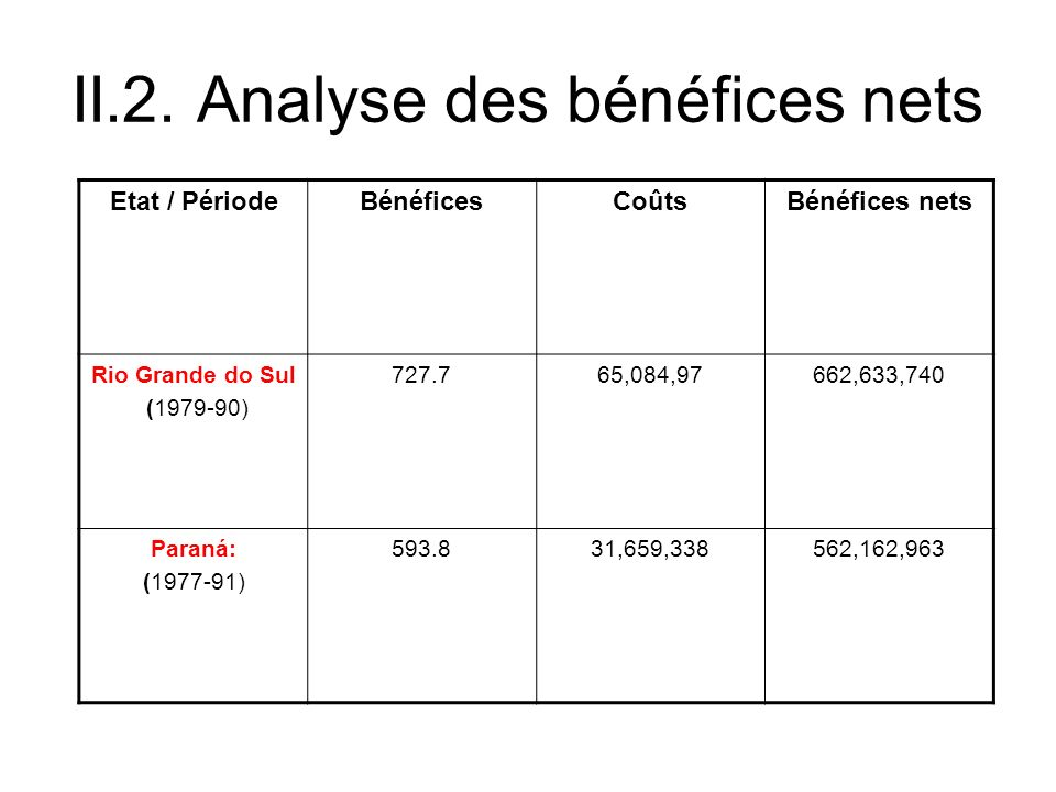 II.2. Analyse des bénéfices nets