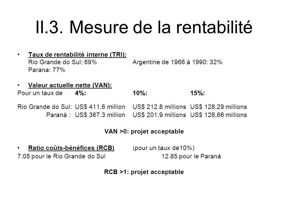 II.3. Mesure de la rentabilité