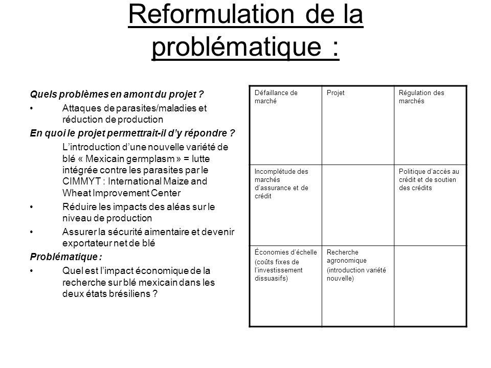 Reformulation de la problématique :