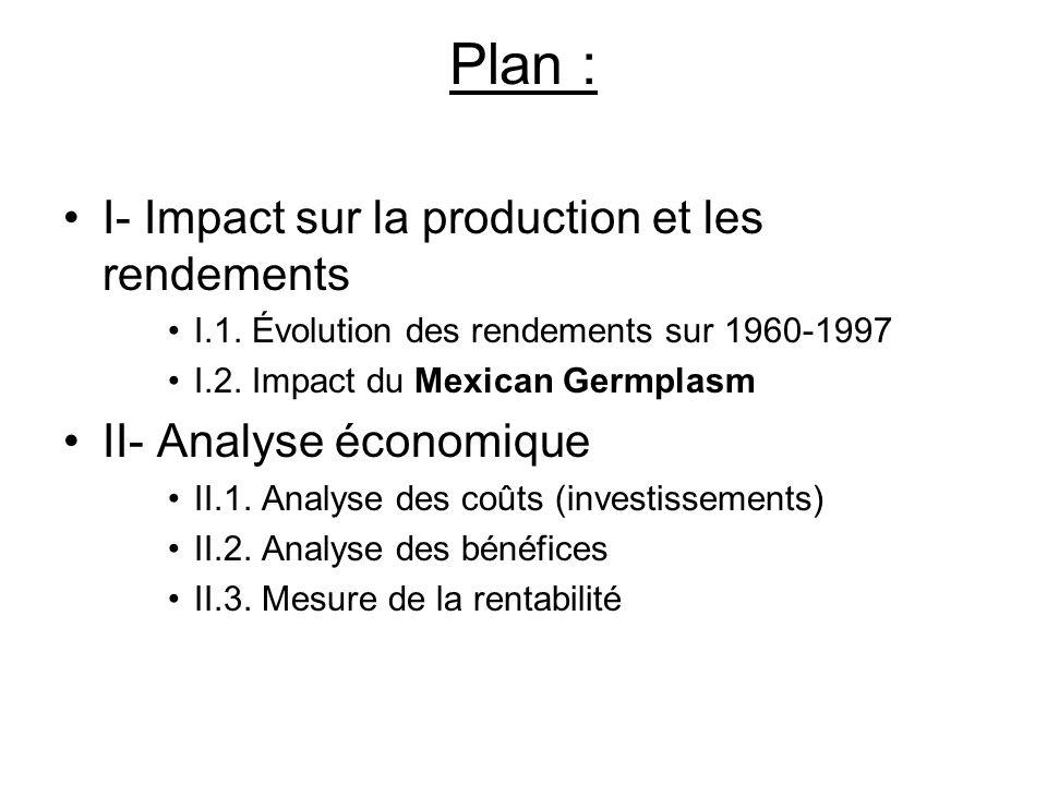 Plan : I- Impact sur la production et les rendements