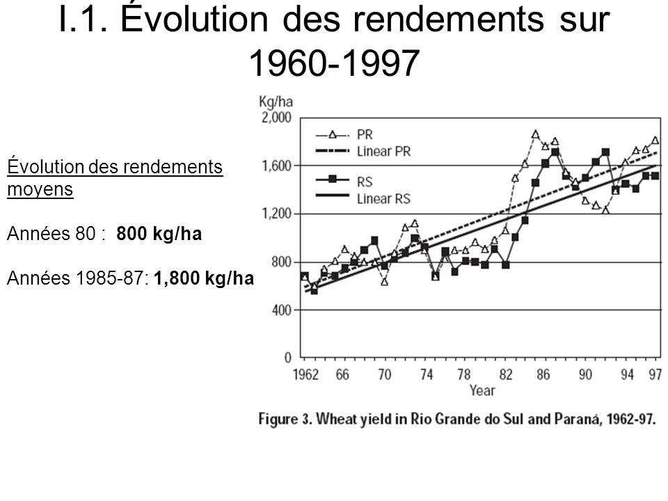 I.1. Évolution des rendements sur 1960-1997