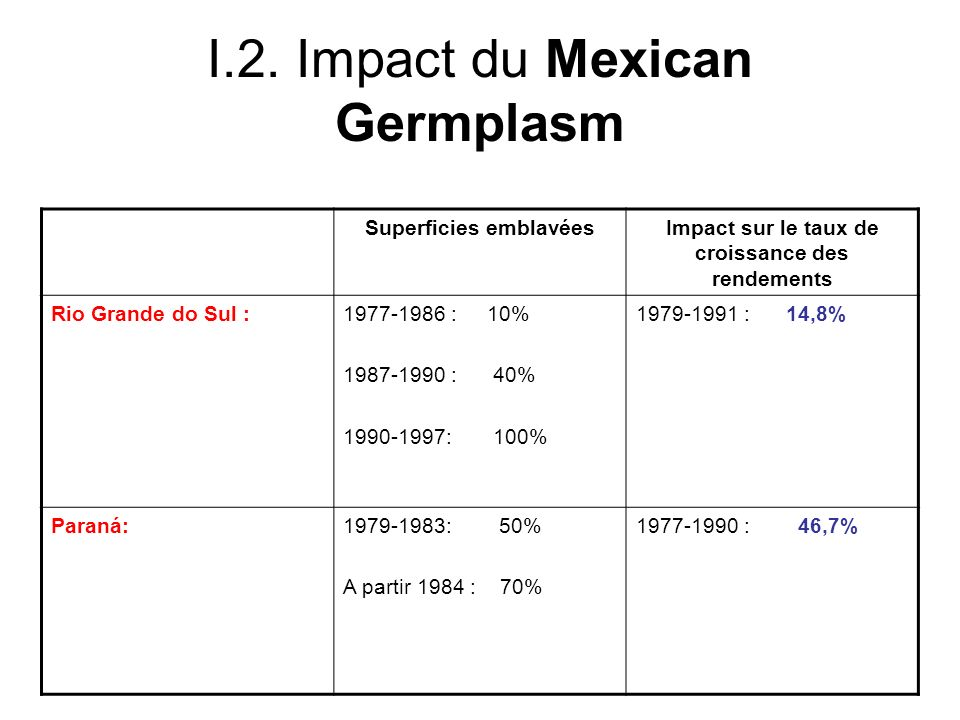 I.2. Impact du Mexican Germplasm