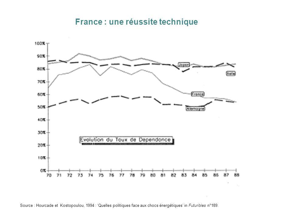 France : une réussite technique
