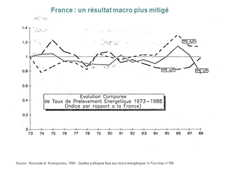 France : un résultat macro plus mitigé