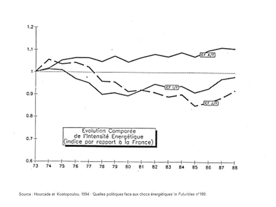 Source : Hourcade et Kostopoulou, 1994 : 'Quelles politiques face aux chocs énergétiques' in Futuribles n°189.
