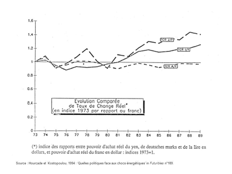 Qui connaît l'histoire économique des 50 dernières années sera surpris de voir le taux de change réel de la lire italienne s'améliorer notablement sur la période par rapport au franc. L'Italie ayant un taux d'inflation en général plus élevé que celui de la France, la parité lire/ régulièrement dégradée. En fait, l'indicateur calculé ici est celui, à monnaie nationale constante, du pouvoir d'achat du pays en biens importés, eux-mêmes libellés en dollars. Les questions monétaires et de termes de l'échanges sont assez complexes, mais, pour vous faire une idée de ce qui se passe, faites l'expérience simple suivante :