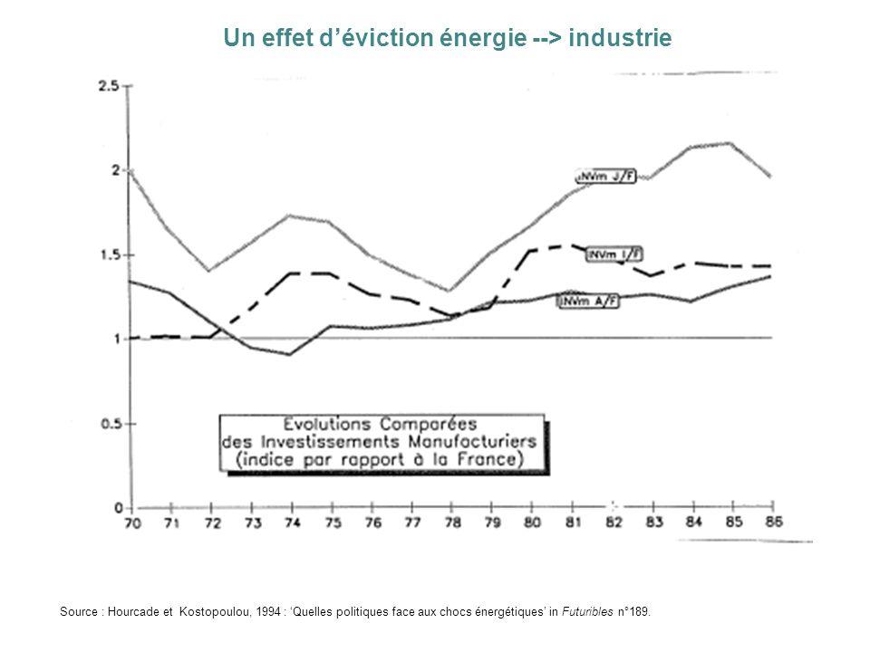 Un effet d'éviction énergie --> industrie