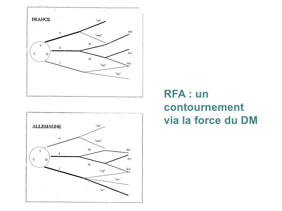 RFA : un contournement via la force du DM