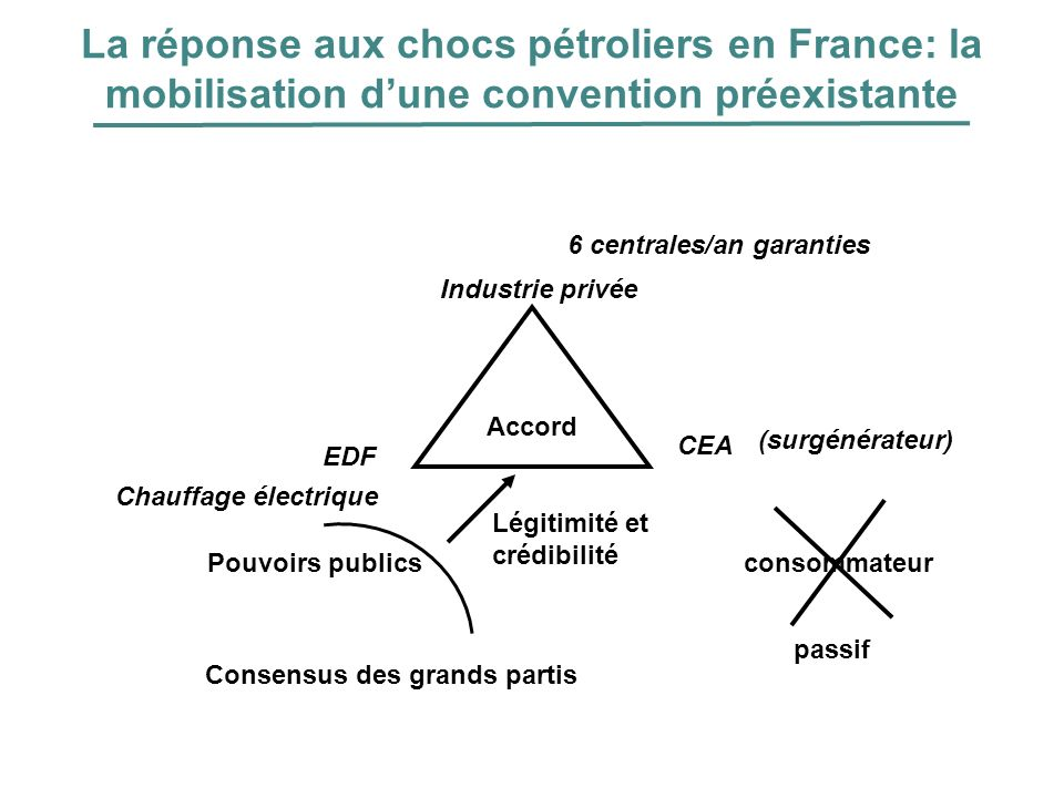 La réponse aux chocs pétroliers en France: la mobilisation d'une convention préexistante