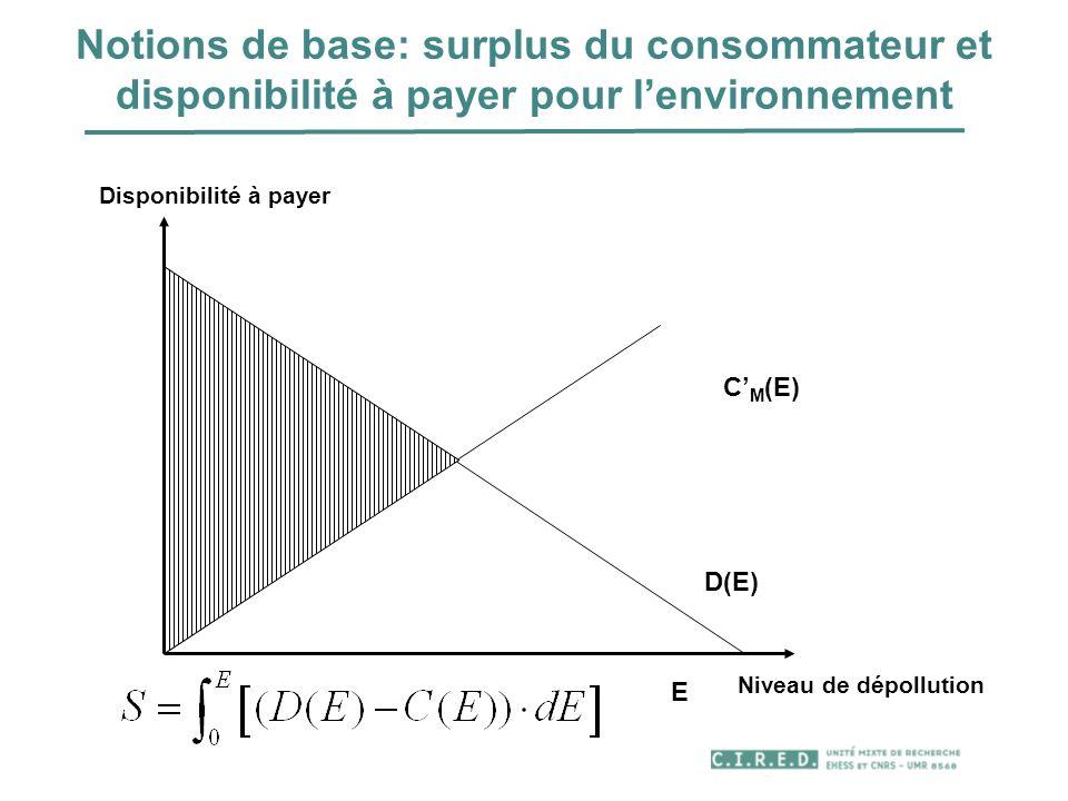 Notions de base: surplus du consommateur et disponibilité à payer pour l'environnement