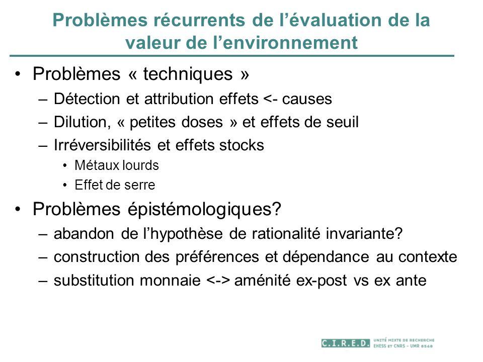 Problèmes récurrents de l'évaluation de la valeur de l'environnement