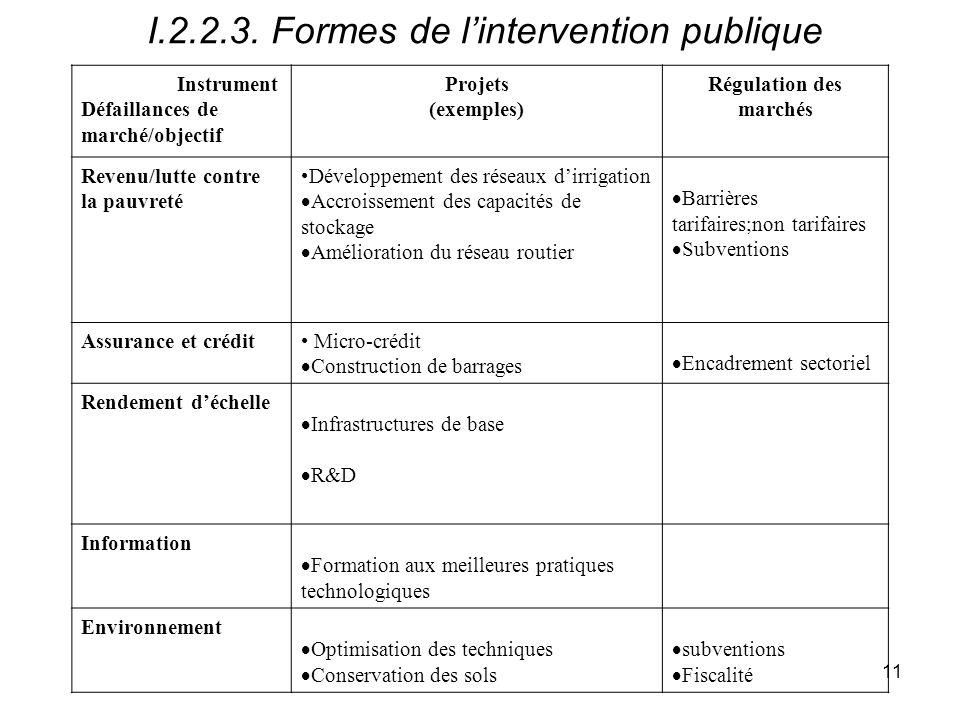 I.2.2.3. Formes de l'intervention publique
