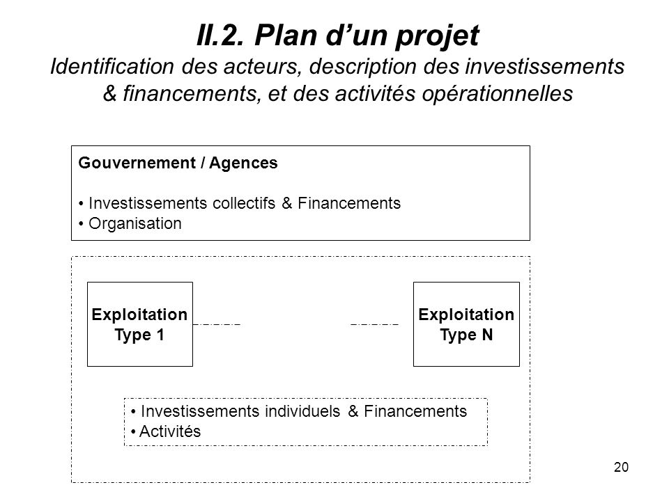 II.2. Plan d'un projet Identification des acteurs, description des investissements & financements, et des activités opérationnelles