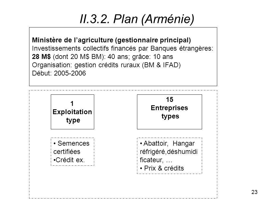 II.3.2. Plan (Arménie)Ministère de l'agriculture (gestionnaire principal) Investissements collectifs financés par Banques étrangères: