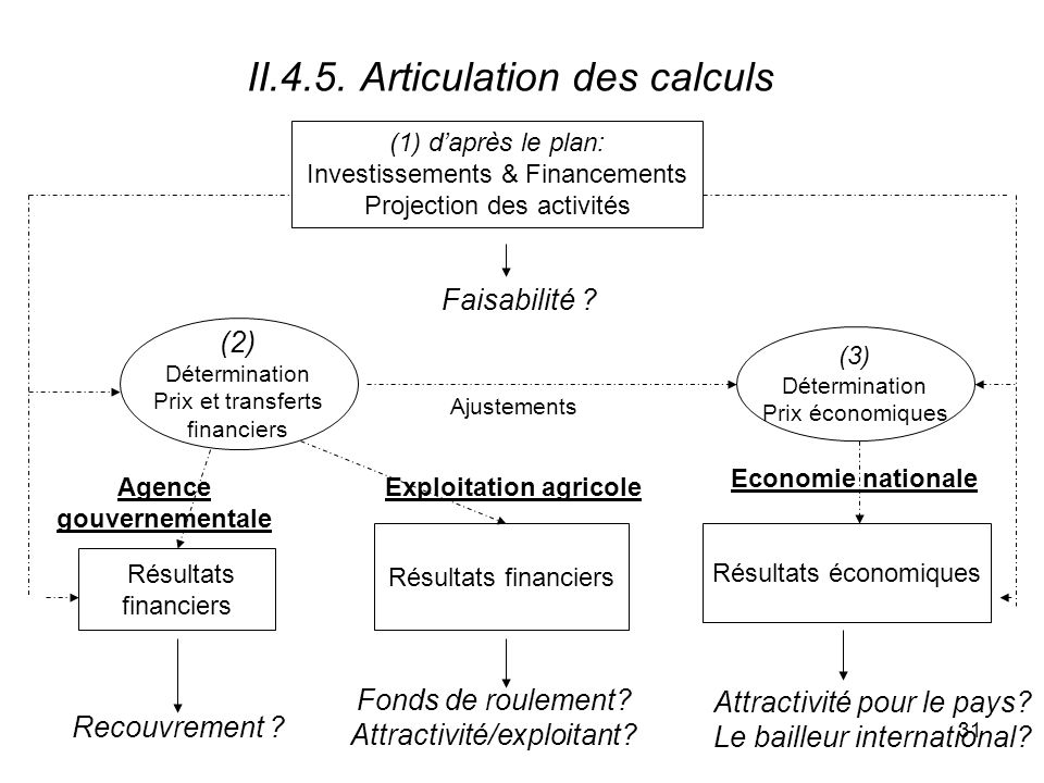 II.4.5. Articulation des calculs