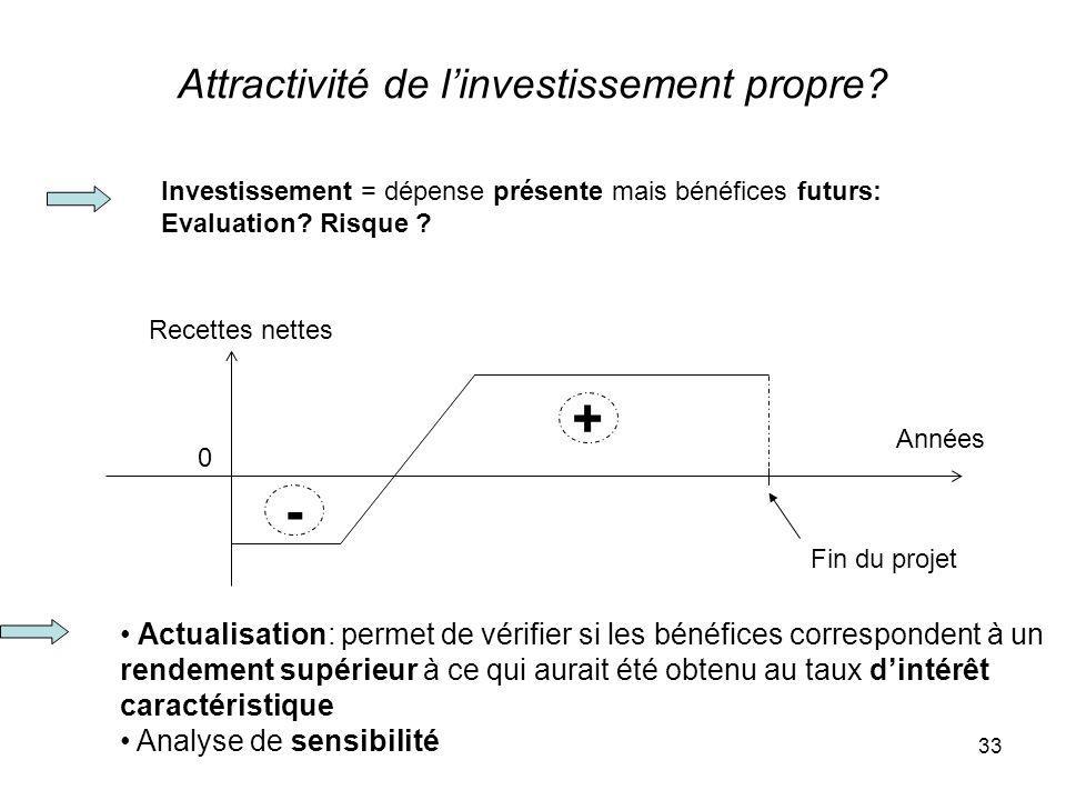 Attractivité de l'investissement propre