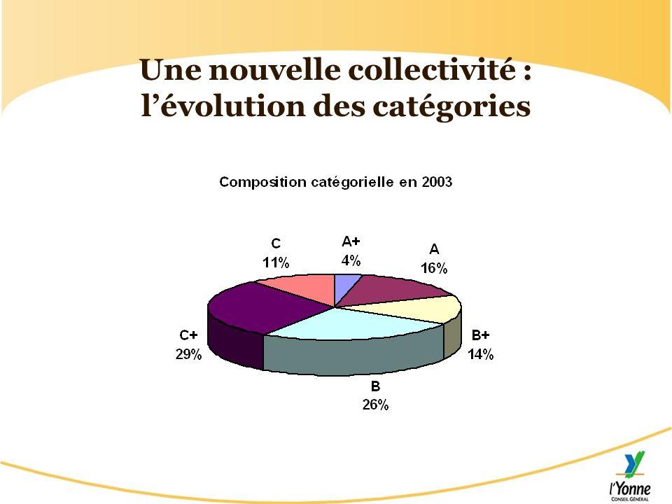 Une nouvelle collectivité : l'évolution des catégories