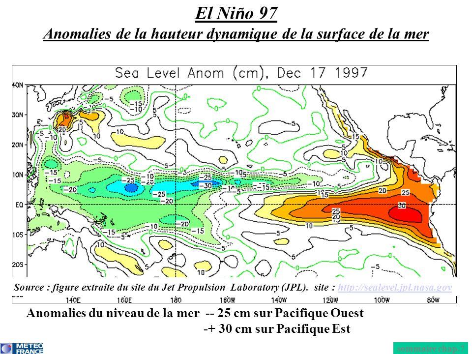 El Niño 97 Anomalies de la hauteur dynamique de la surface de la mer
