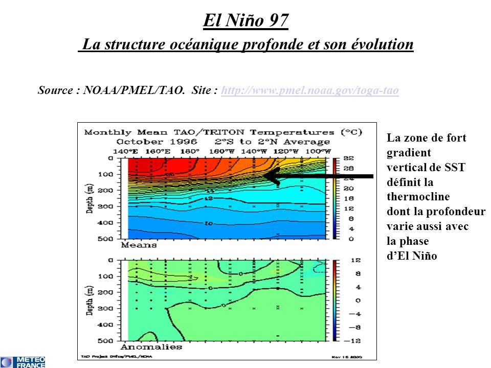 El Niño 97 La structure océanique profonde et son évolution