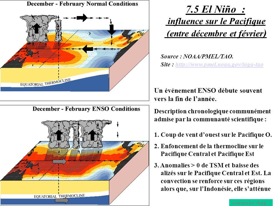 7.5 El Niño : influence sur le Pacifique (entre décembre et février)