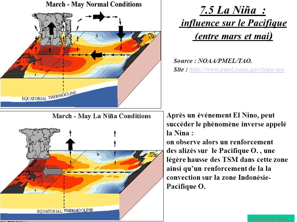 7.5 La Niña : influence sur le Pacifique (entre mars et mai)