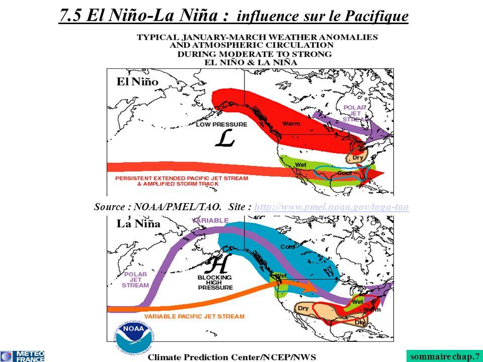 7.5 El Niño-La Niña : influence sur le Pacifique