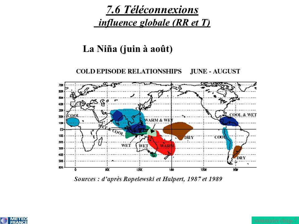 7.6 Téléconnexions influence globale (RR et T)