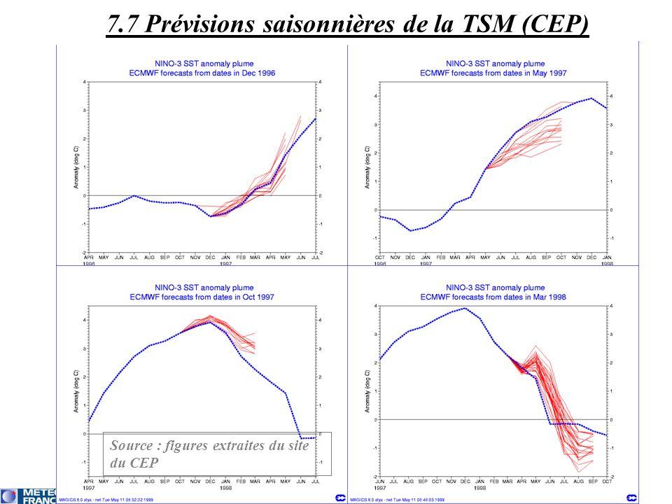 7.7 Prévisions saisonnières de la TSM (CEP)