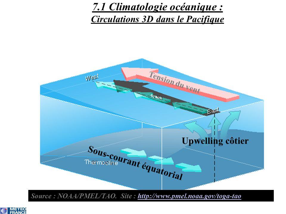 7.1 Climatologie océanique : Circulations 3D dans le Pacifique