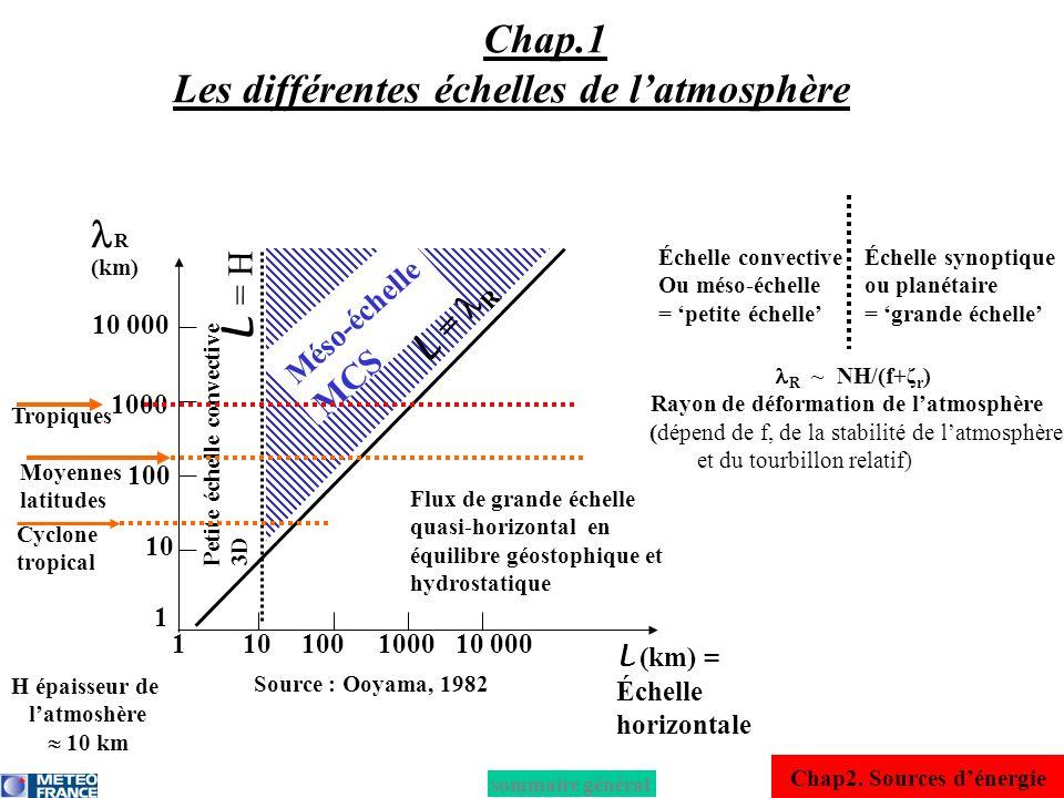 Chap.1 Les différentes échelles de l'atmosphère