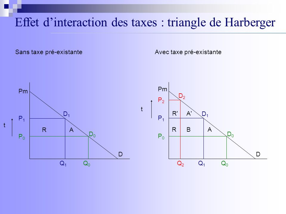 Effet d'interaction des taxes : triangle de Harberger