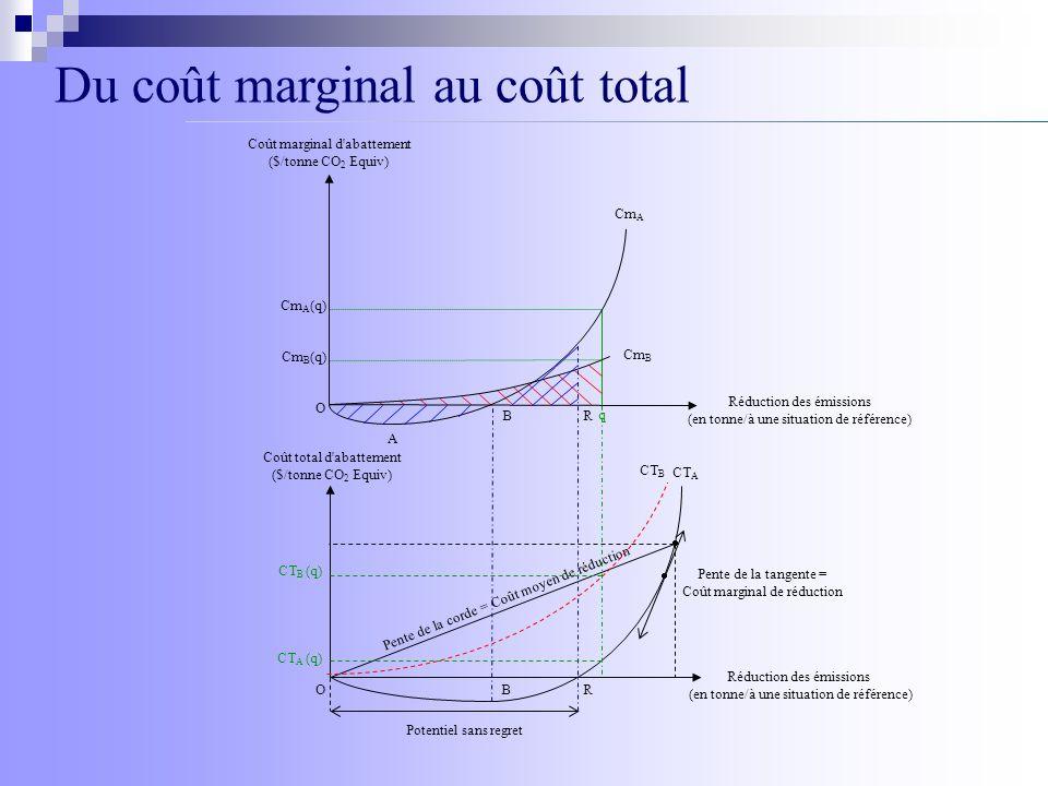 Du coût marginal au coût total